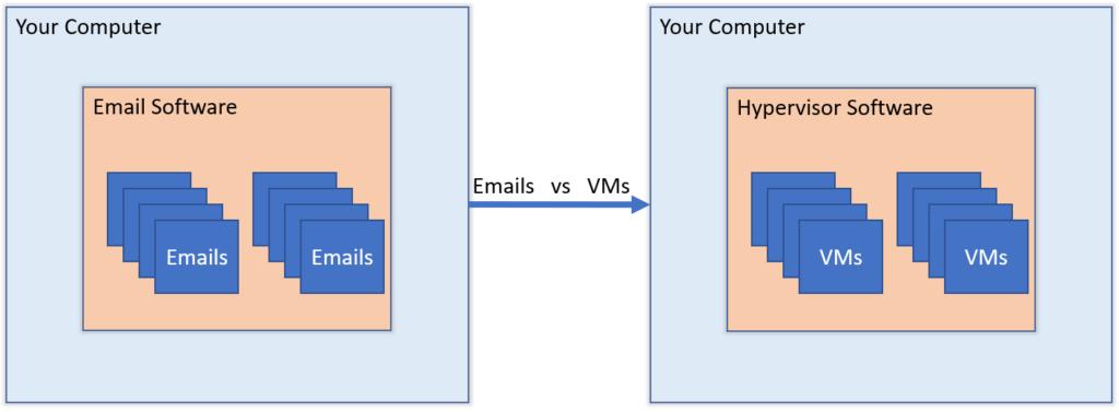 Linux Hypervisor Software-VM Management for beginners