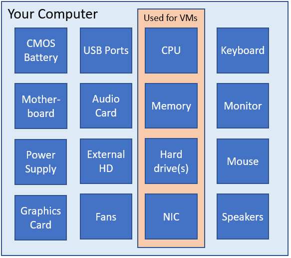 Linux VM hardware components - an introduction